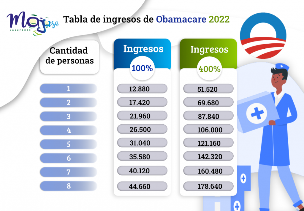 Tabla de ingresos para Obamacare
