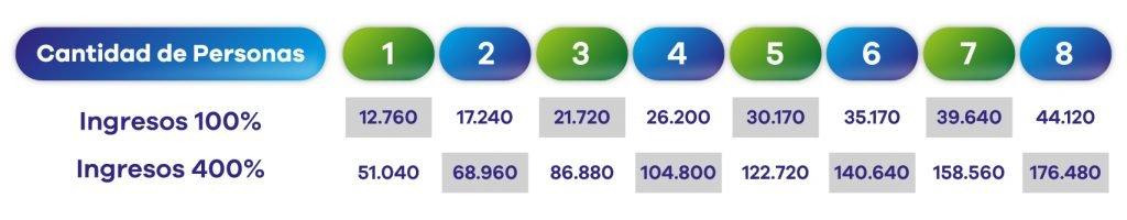 tabla de ingresos para obamacare 2021